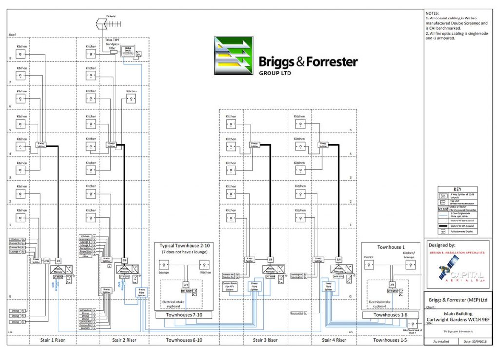Briggs & Forrester TV System Schematic